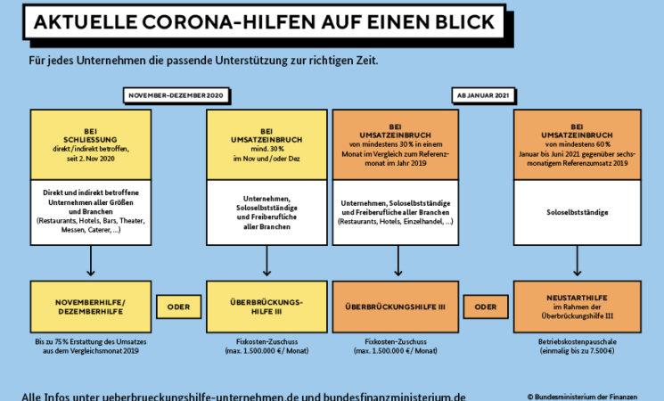 November- und Dezemberhilfen: Knapp 450 Millionen Euro in Baden-Württemberg ausgezahlt
